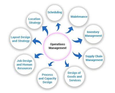 Operation And Supply Management difference between logistics and operations management