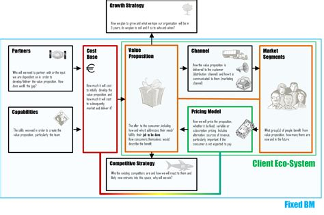 design house business model ideo business model business model academy belgium see