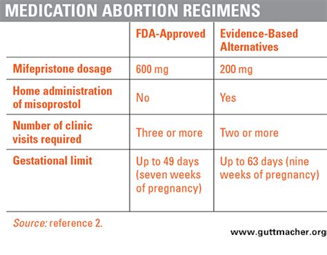 medication abortion restrictions burden and