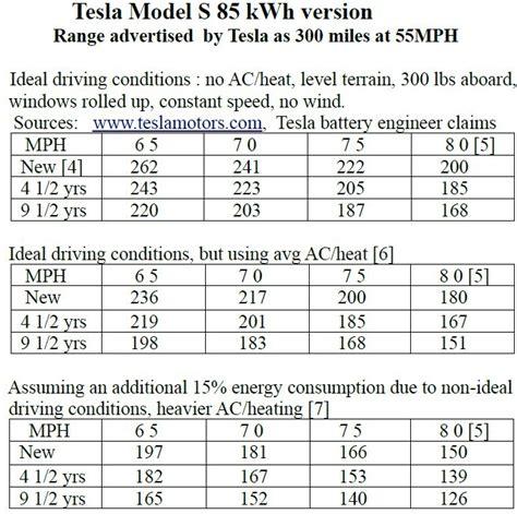 tesla s range followup tesla model s versus new york times update
