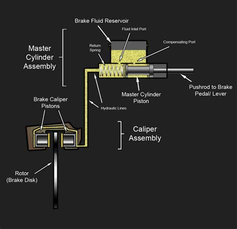 auto layout wikipedia hydraulic brake wikipedia