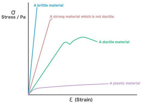 Stress Strain Diagram For Different Materials what is the stress strain curve 187 science abc