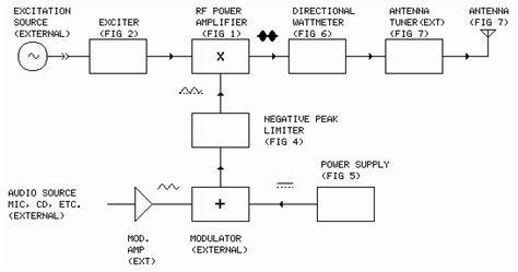 am broadcast transmitter block diagram am and fm radio broadcasting station