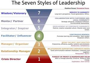 progress the 7 responsibilities of the innovation leader books best 25 styles of leadership ideas on types