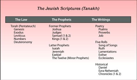 sections of the old testament les traductions du tanakh par onkelos et yonathan ben