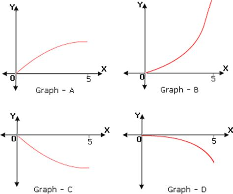 Curve Sketching Worksheet by Curve Sketching Including Values And Concavity
