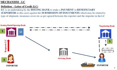Letter Of Credit Payment Definition Letter Of Credit Definition Mechanism