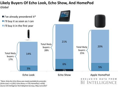 94 of smart speakers used today are from amazon or google aapl stock apple stock price today markets insider