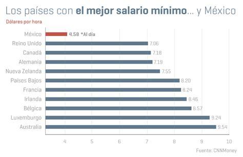 costo de un empleado con sueldo basico 2016 ecuador los pa 237 ses con el mejor salario m 237 nimo del mundo expansi 243 n