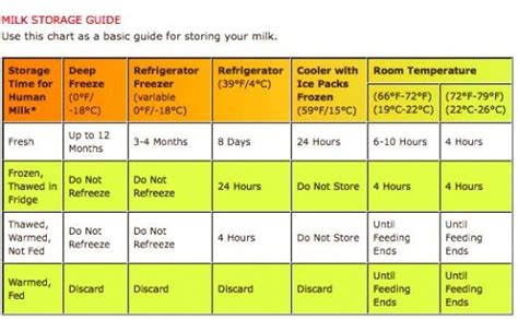 how breast milk room temperature breast milk storage question october 2014 babies forums what to expect