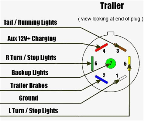 trailer lights wiring diagram 7 pin 7 pin wiring diagram trailer wiring diagram with description