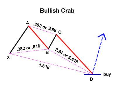 crab pattern trading bullish crab bamboo growth forex
