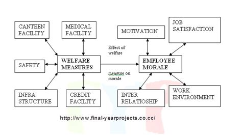 Mba Project Report On Employee Morale by Effect Of Welfare Measures On Employee Mba Project Report