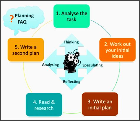 lesson plan template unsw 4 student assignment planner sle sletemplatess