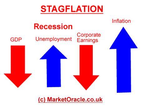 receding definition stagflation econfix