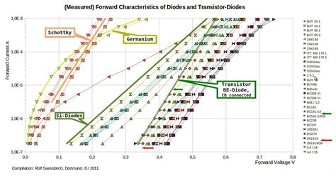 zener diode messen germanium diode durchlassspannung 28 images dioden dioden und halbleiterdioden durchlass