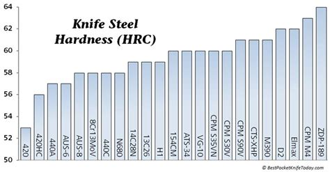 types of steel chart knife steel comparison chart welcome to chonknife
