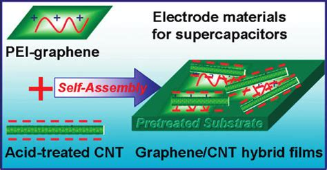 nanotube supercapacitor new graphene carbon nanotube supercapacitor rivals lithium battery cleantechnica