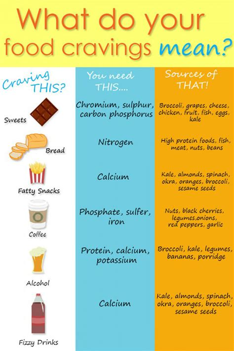 the craving cure identify your craving type to activate your appetite books what do your food cravings healthy
