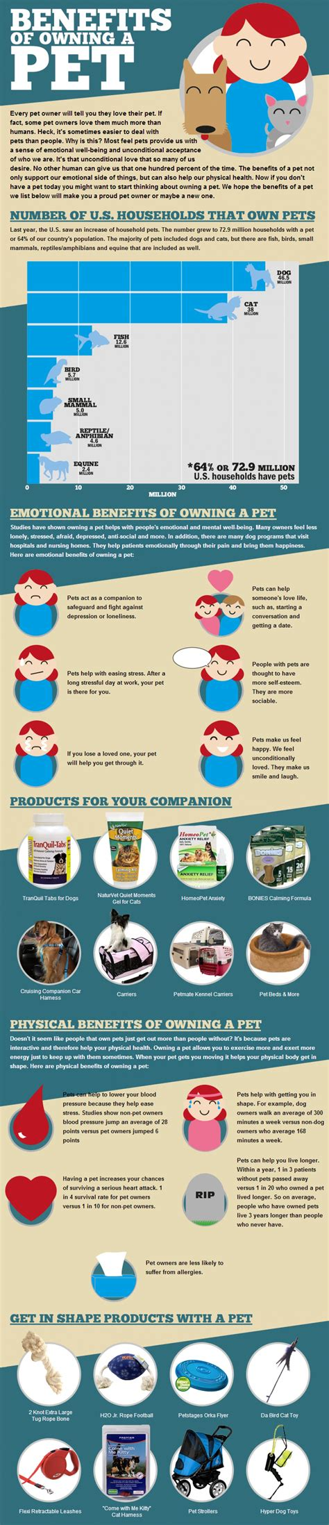 benefits of owning a the benefits of owning a pet infographic visual ly