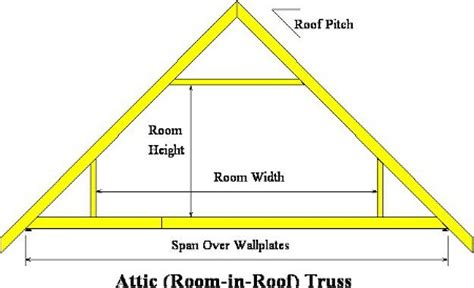 Attic Truss Room Size by Room In The Roof Trusses Attic Frames A C Roof Trusses