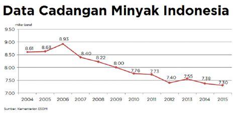 Minyak Viola Di Indo cadangan minyak makin menipis gas meningkat katadata news