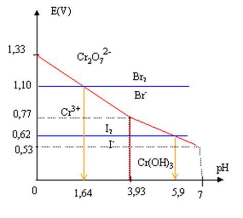 diagramme e ph du chlore devoirs seconde