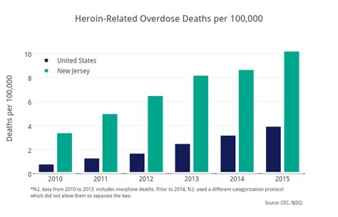 boating accident deaths per year n j heroin overdose death rate is triple the soaring u s