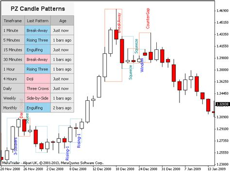 candlestick reversal pattern mt4 buy the pz candlestick patterns technical indicator for