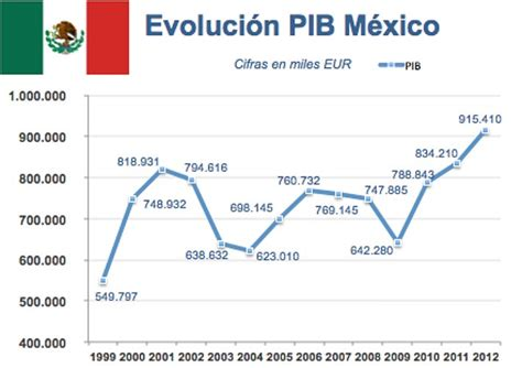 economia mexico dolar inflacion 2016 inflacion mexico 2016 newhairstylesformen2014 com