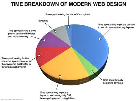 html design graph time breakdown of modern web design aviv hadar