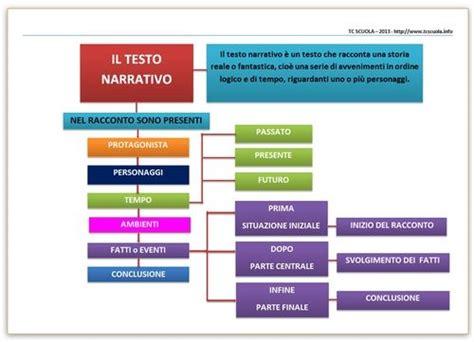 mappa testo narrativo mappa testo narrativo language language