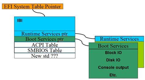 reset nvram uefi uefi boot manager intel 174 software