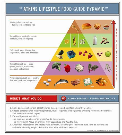 printable version of food pyramid atkins lifestyle food guide pyramid