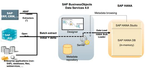 Simple Flow Bw sap bods certification sap bods free demo
