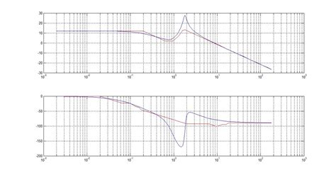 bode diagram asymptotic bode diagram file exchange matlab central