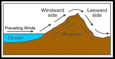 windward leeward diagram leeward and windward
