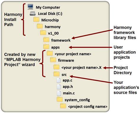 folder structure diagram mplab 174 harmony folder structure developer help