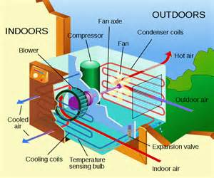 How Do Electric Car Air Conditioners Work Thermodynamics Function Of Air Conditioner Physics