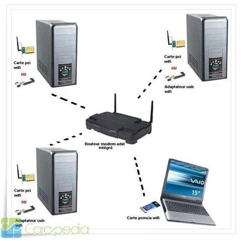 Modem Wifi Komputer Daftar Harga Modem Wifi Komputer Carapedia