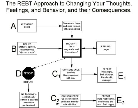 Rebt Worksheets by Rational Emotive Behavior Therapy The Daily Omnivore
