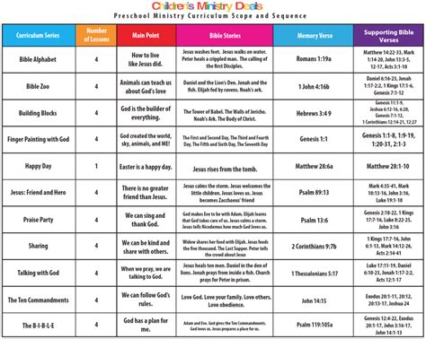 Free 2018 Children S Ministry Curriculum Scope And Sequence Pdfs Children S Ministry Deals Preschool Scope And Sequence Template