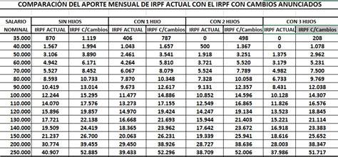 sueldos en uruguay sueldos en uruguay autos post