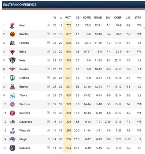 Www Mba Standing by Image Gallery 2012 2013 Nba Standings