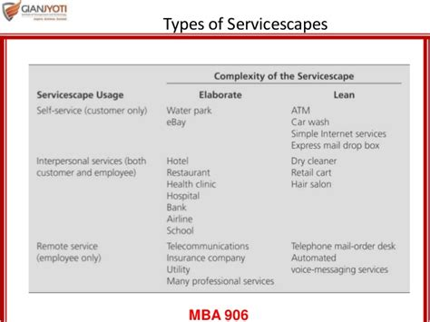 Strategy Mba Remote by Service Blueprint And Servicescape