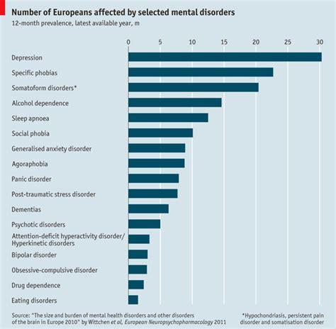 disturbi mentali test nico pitrelli 187 statistiche disturbi mentali