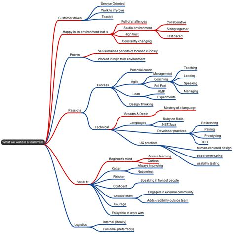 concept design job requirements mind map of job description from nordstrom s innovation