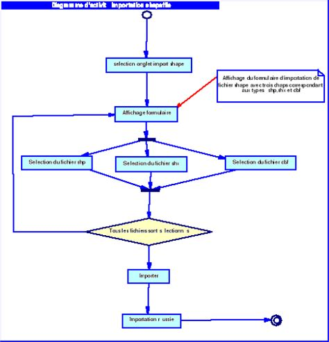 exemple de diagramme de classe d analyse memoire mise en place d une plateforme de