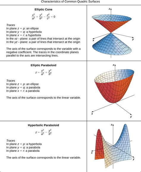 Drawing Quadric Surfaces by Key Concepts Quadric Surfaces By Openstax Page 2 15
