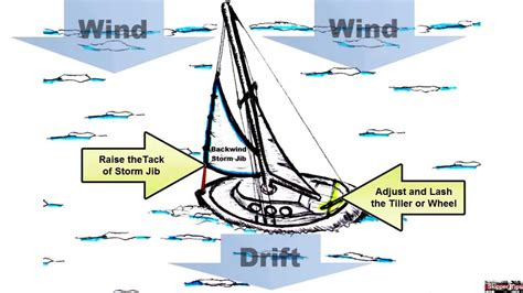 sailboat jacklines how to heave to in your sailboat youtube